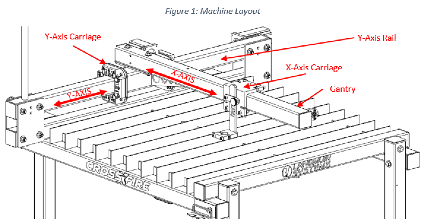 Faq Langmuir Systems American Auto Wire Diagram Rate This File Please See The Image Below For A Of Axes Configuration On Machine